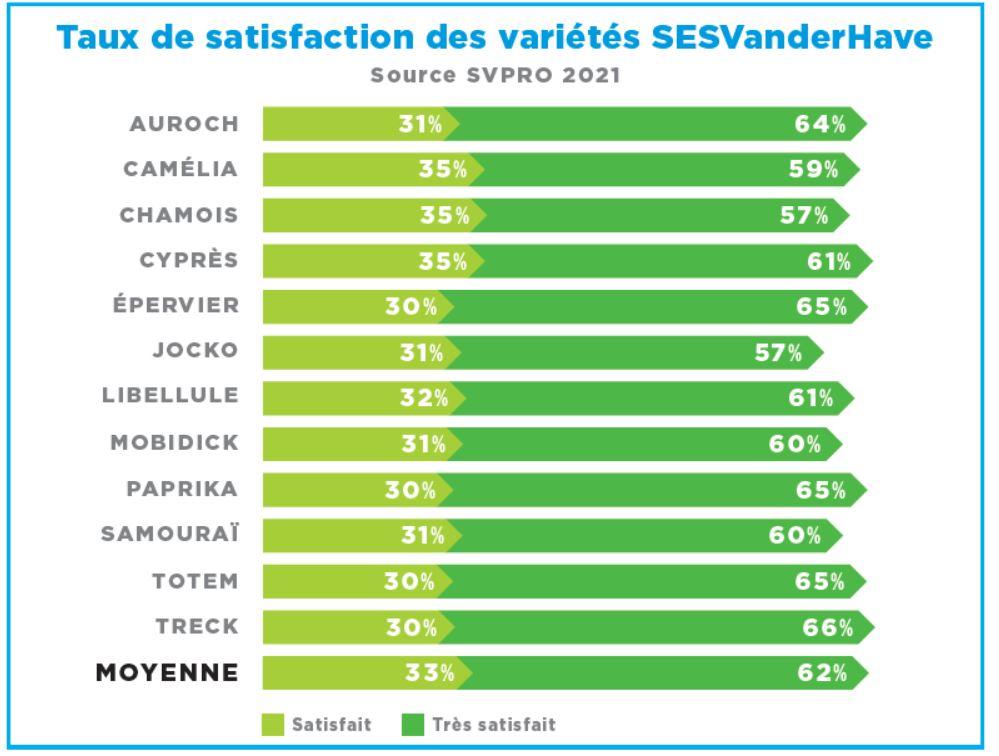 Taux de satisfaction des variétés SESVanderHave